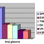 Grafikon 2011. 1